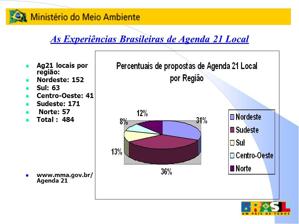 As Experiências Brasileiras de Agenda 21 Local l Ag21 locais por região: l Nordeste: 152 l Sul: 63 l Centro-Oeste: 41 l Sudeste: 171 l Norte: 57 Total