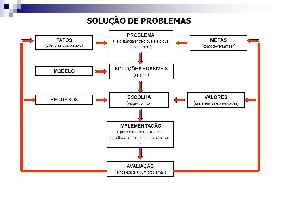 PROBLEMA ( a distância entre o que é e o que deveria ser ) FATOS (como as coisas são) METAS ( como deveriam ser ) SOLUÇÕES POSSÍVEIS ( opções ) MODELO
