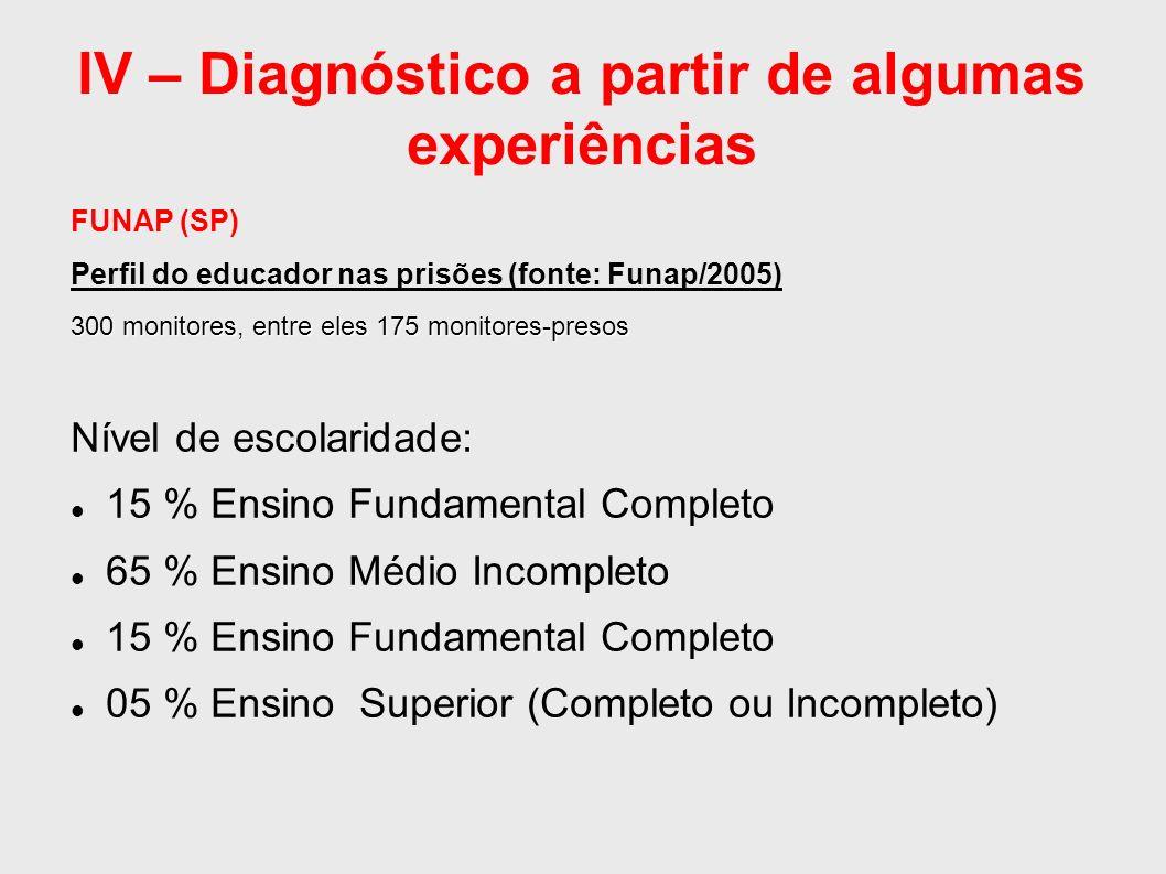 IV – Diagnóstico a partir de algumas experiências FUNAP (SP) Perfil do educador nas prisões (fonte: Funap/2005) 300 monitores, entre eles 175 monitore