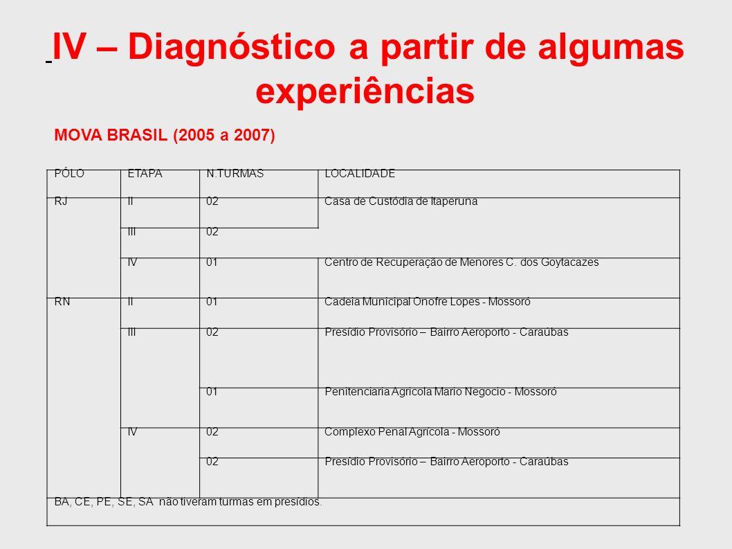 IV – Diagnóstico a partir de algumas experiências PÓLOETAPAN.TURMASLOCALIDADE RJII02Casa de Custódia de Itaperuna III02 IV01Centro de Recuperação de Menores C.