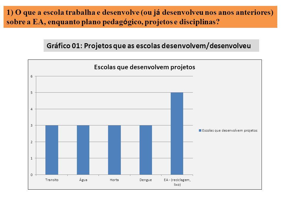 Gráfico 01: Projetos que as escolas desenvolvem/desenvolveu 1) O que a escola trabalha e desenvolve (ou j á desenvolveu nos anos anteriores) sobre a E