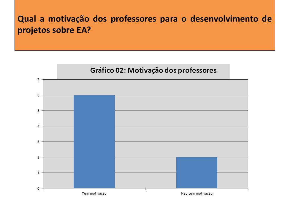 Qual a motivação dos professores para o desenvolvimento de projetos sobre EA? Gráfico 02: Motivação dos professores