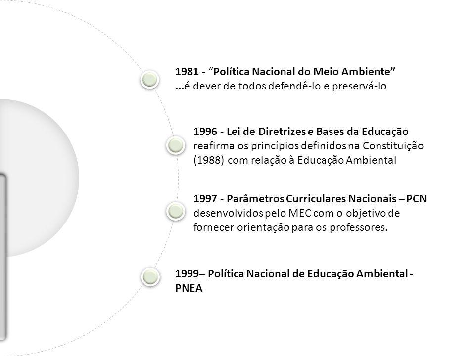 1981 - Política Nacional do Meio Ambiente...é dever de todos defendê-lo e preservá-lo 1996 - Lei de Diretrizes e Bases da Educação reafirma os princíp
