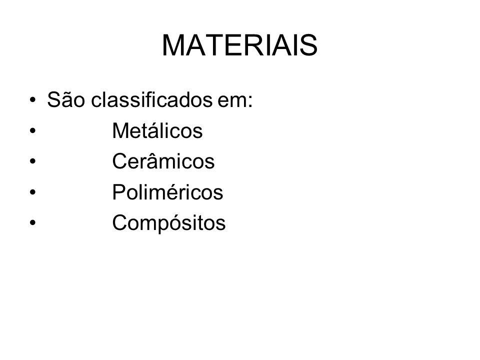 MATERIAIS São classificados em: Metálicos Cerâmicos Poliméricos Compósitos