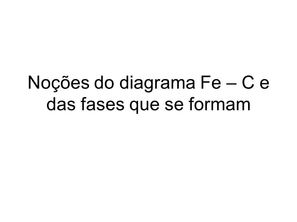 Noções do diagrama Fe – C e das fases que se formam