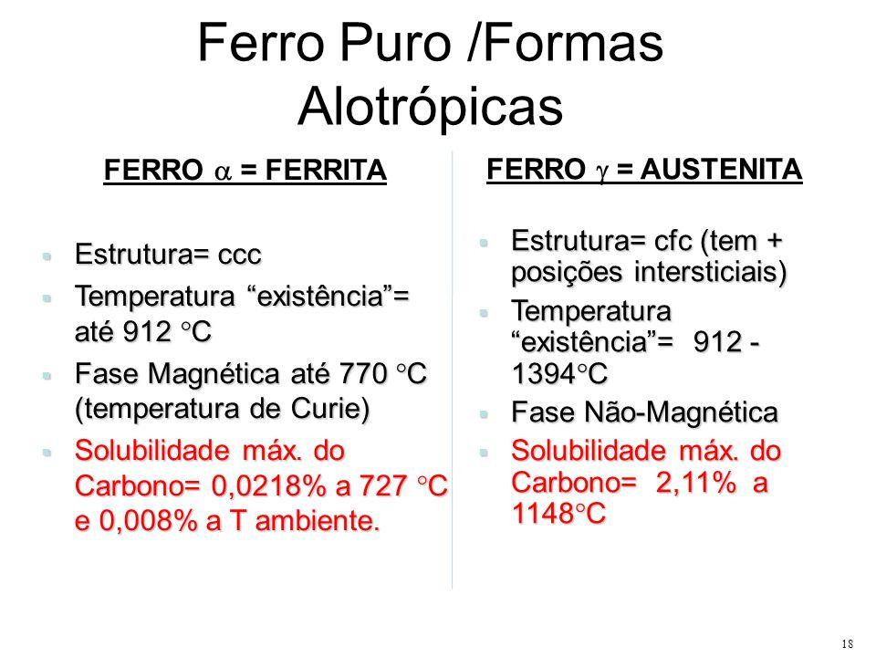 18 Ferro Puro /Formas Alotrópicas FERRO = FERRITA Estrutura= ccc Estrutura= ccc Temperatura existência= até 912 C Temperatura existência= até 912 C Fa
