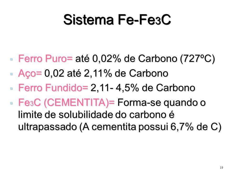 19 Sistema Fe-Fe 3 C Ferro Puro= até 0,02% de Carbono (727ºC) Ferro Puro= até 0,02% de Carbono (727ºC) Aço= 0,02 até 2,11% de Carbono Aço= 0,02 até 2,