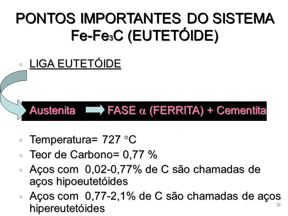 20 PONTOS IMPORTANTES DO SISTEMA Fe-Fe 3 C (EUTETÓIDE) LIGA EUTETÓIDE LIGA EUTETÓIDE Austenita FASE (FERRITA) + Cementita Austenita FASE (FERRITA) + C
