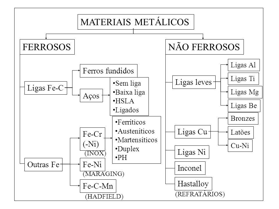 MATERIAIS METÁLICOS FERROSOSNÃO FERROSOS Ligas Fe-C Ferros fundidos Aços Sem liga Baixa liga HSLA Ligados Outras FeFe-Ni Fe-Cr (-Ni) Ferríticos Austen