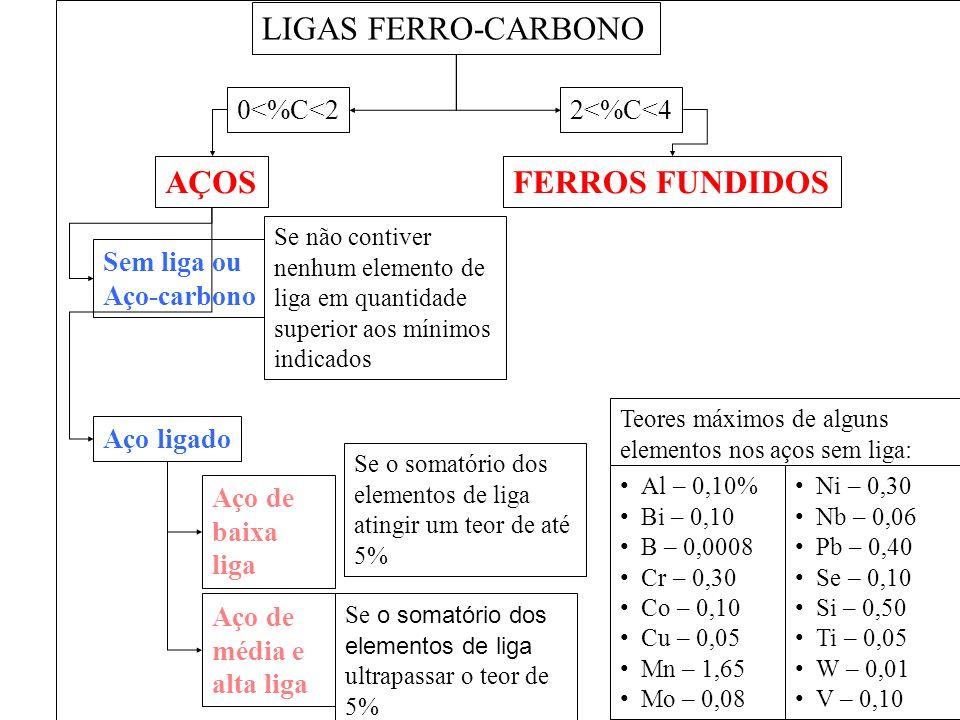 LIGAS FERRO-CARBONO AÇOSFERROS FUNDIDOS Sem liga ou Aço-carbono 0<%C<22<%C<4 Se não contiver nenhum elemento de liga em quantidade superior aos mínimo