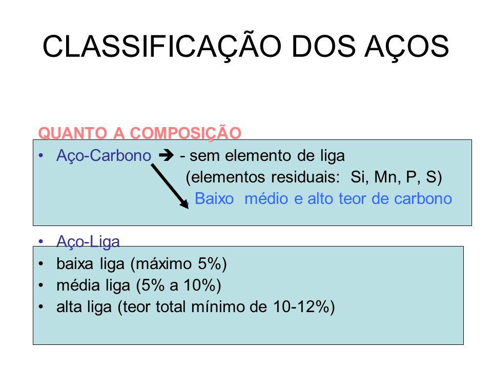 CLASSIFICAÇÃO DOS AÇOS QUANTO A COMPOSIÇÃO Aço-Carbono - sem elemento de liga (elementos residuais: Si, Mn, P, S), Baixo médio e alto teor de carbono