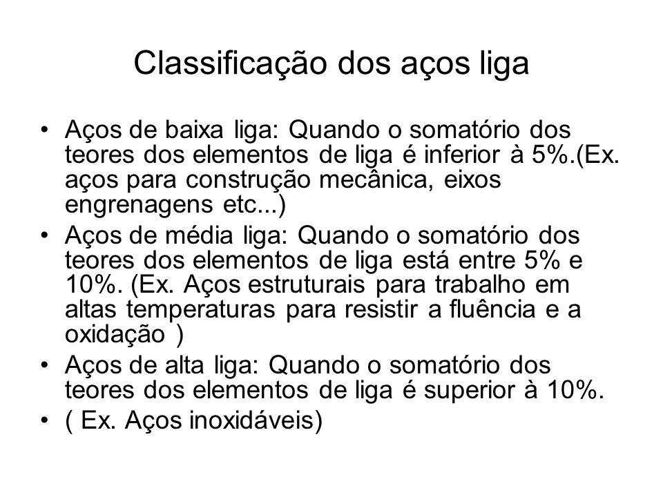 Classificação dos aços liga Aços de baixa liga: Quando o somatório dos teores dos elementos de liga é inferior à 5%.(Ex. aços para construção mecânica
