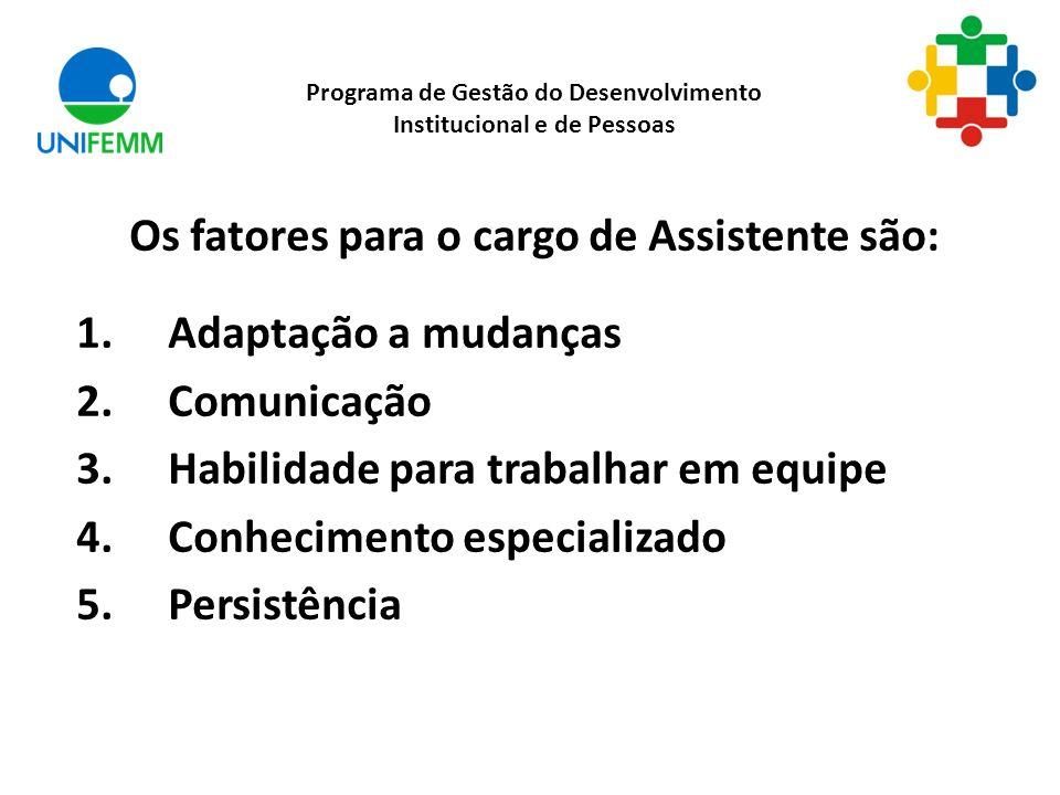 Os fatores para o cargo de Assistente são: 1. Adaptação a mudanças 2. Comunicação 3. Habilidade para trabalhar em equipe 4. Conhecimento especializado