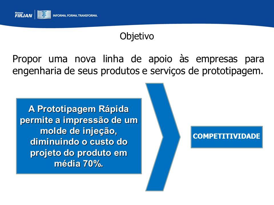 Objetivo Propor uma nova linha de apoio às empresas para engenharia de seus produtos e serviços de prototipagem. COMPETITIVIDADE A Prototipagem Rápida