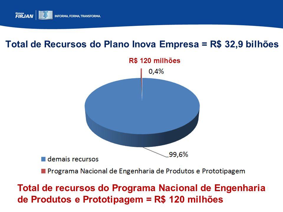 Total de Recursos do Plano Inova Empresa = R$ 32,9 bilhões Total de recursos do Programa Nacional de Engenharia de Produtos e Prototipagem = R$ 120 mi