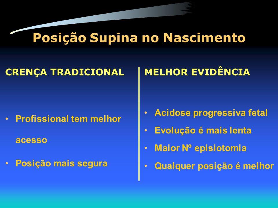 Posição Supina no Nascimento CRENÇA TRADICIONAL Profissional tem melhor acesso Posição mais segura MELHOR EVIDÊNCIA Acidose progressiva fetal Evolução