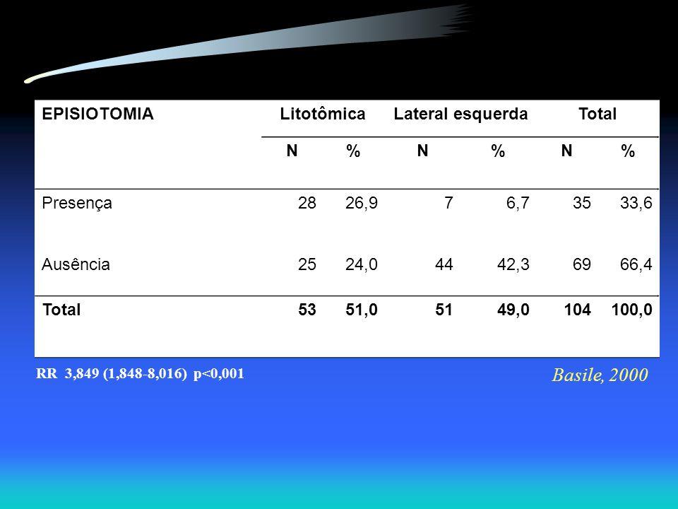 EPISIOTOMIALitotômicaLateral esquerdaTotal N%N%N% Presença2826,976,73533,6 Ausência2524,04442,36966,4 Total5351,05149,0104100,0 RR 3,849 (1,848-8,016)