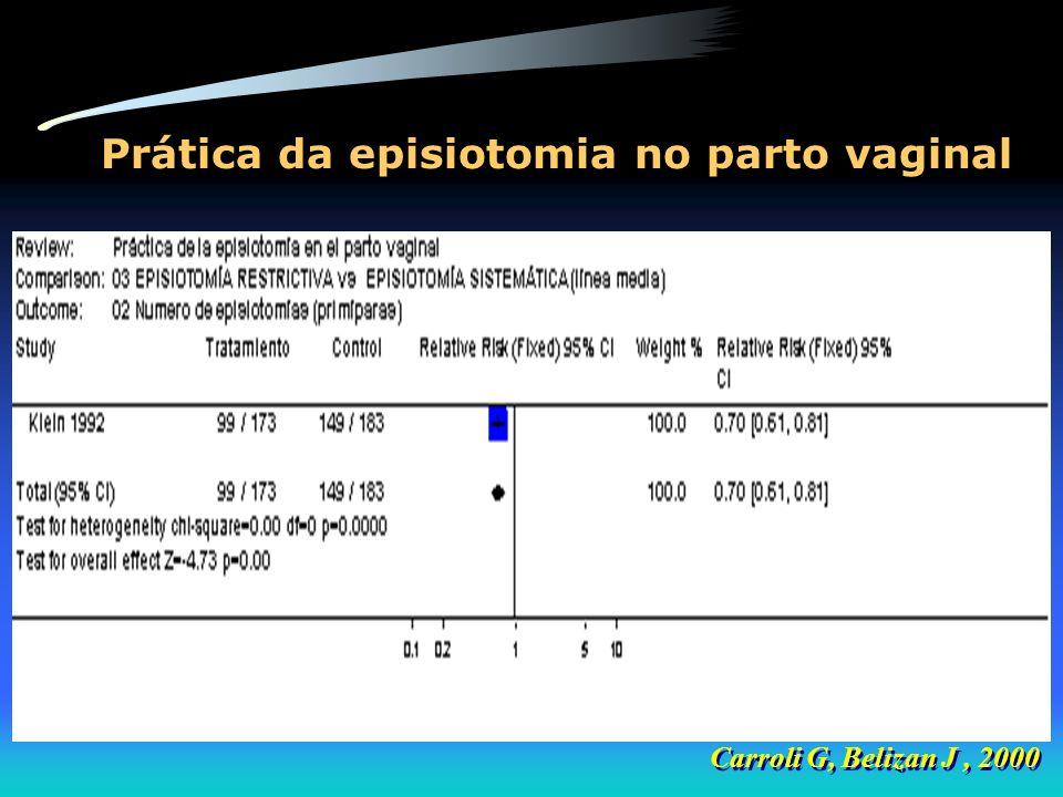 Prática da episiotomia no parto vaginal Carroli G, Belizan J, 2000