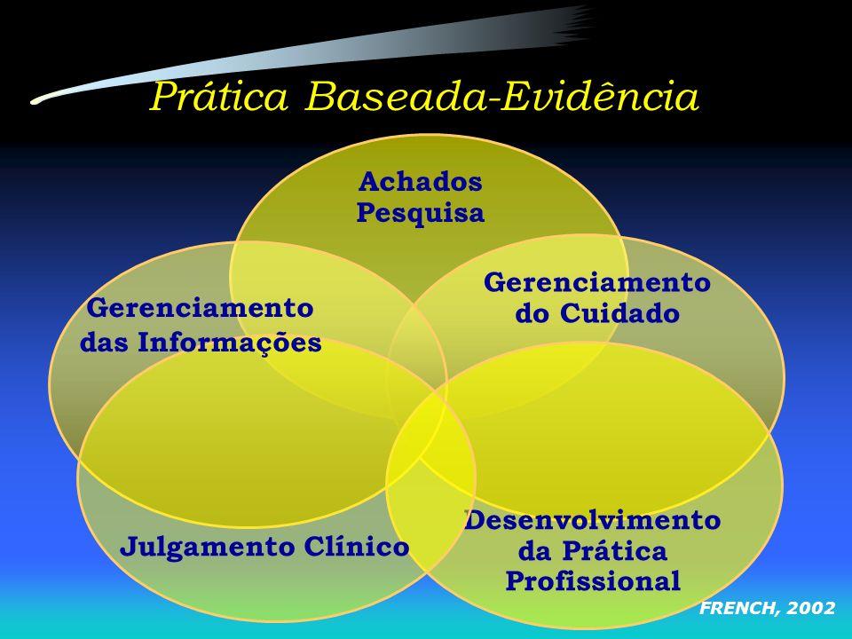 Prática Baseada-Evidência Achados Pesquisa Desenvolvimento da Prática Profissional Gerenciamento do Cuidado FRENCH, 2002 Julgamento Clínico Gerenciame