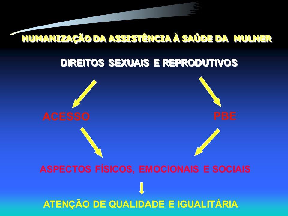 HUMANIZAÇÃO DA ASSISTÊNCIA À SAÚDE DA MULHER PBE ASPECTOS FÍSICOS, EMOCIONAIS E SOCIAIS ATENÇÃO DE QUALIDADE E IGUALITÁRIA DIREITOS SEXUAIS E REPRODUT