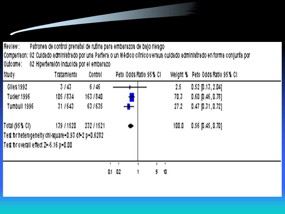 EPISIOTOMIALitotômicaLateral esquerdaTotal N%N%N% Presença2826,976,73533,6 Ausência2524,04442,36966,4 Total5351,05149,0104100,0 RR 3,849 (1,848-8,016) p<0,001 Basile, 2000