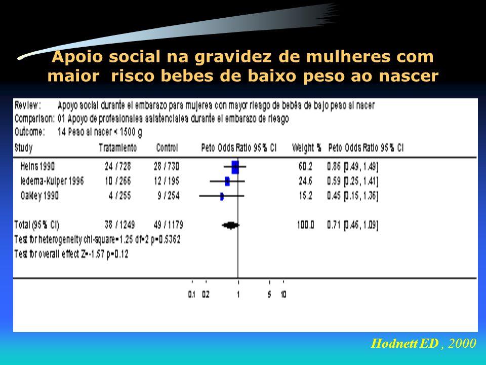 Apoio social na gravidez de mulheres com maior risco bebes de baixo peso ao nascer Hodnett ED, 2000