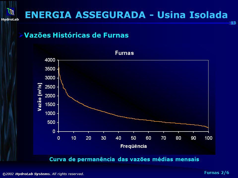 13 ©2002 HydroLab Systems. All rights reserved. HydroLab Curva de permanência das vazões médias mensais ENERGIA ASSEGURADA - Usina Isolada Vazões Hist