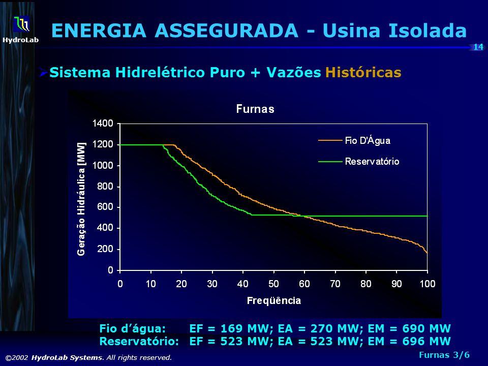 14 ©2002 HydroLab Systems. All rights reserved. HydroLab Fio dágua: EF = 169 MW; EA = 270 MW; EM = 690 MW Reservatório: EF = 523 MW; EA = 523 MW; EM =