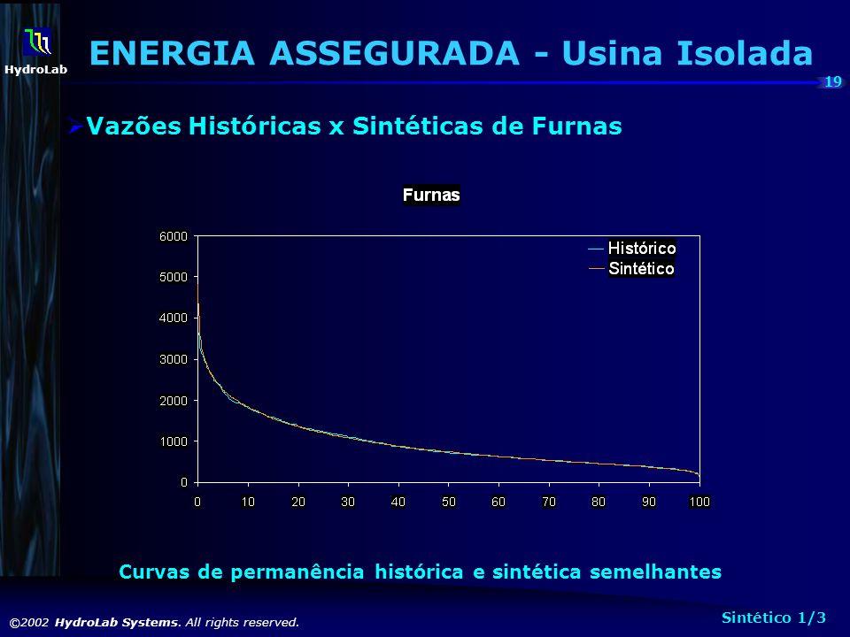 19 ©2002 HydroLab Systems. All rights reserved. HydroLab Curvas de permanência histórica e sintética semelhantes ENERGIA ASSEGURADA - Usina Isolada Va
