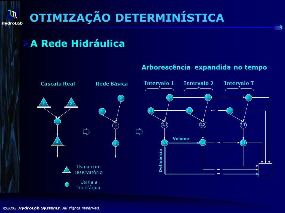 9 ©2002 HydroLab Systems. All rights reserved. HydroLab 3 1 2 4 Cascata Real 2 1 3 4 Rede Básica Arborescência expandida no tempo Usina com reservatór