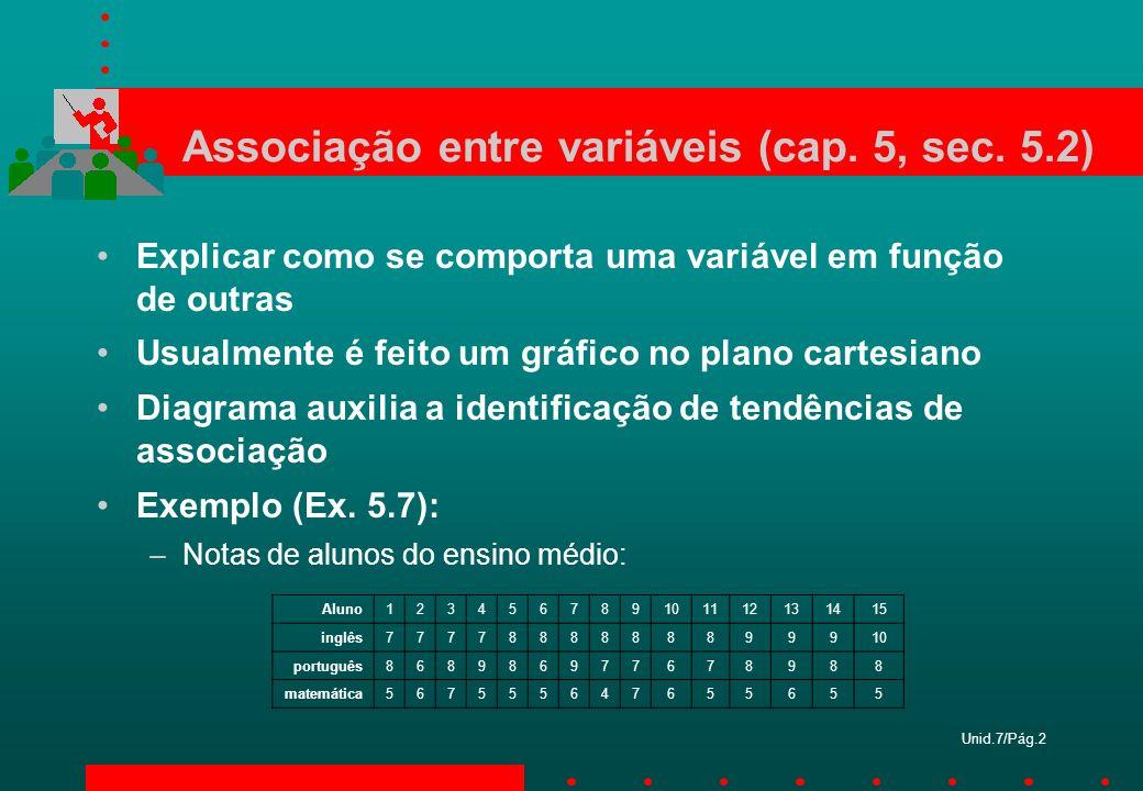 Unid.7/Pág.2 Associação entre variáveis (cap. 5, sec. 5.2) Explicar como se comporta uma variável em função de outras Usualmente é feito um gráfico no