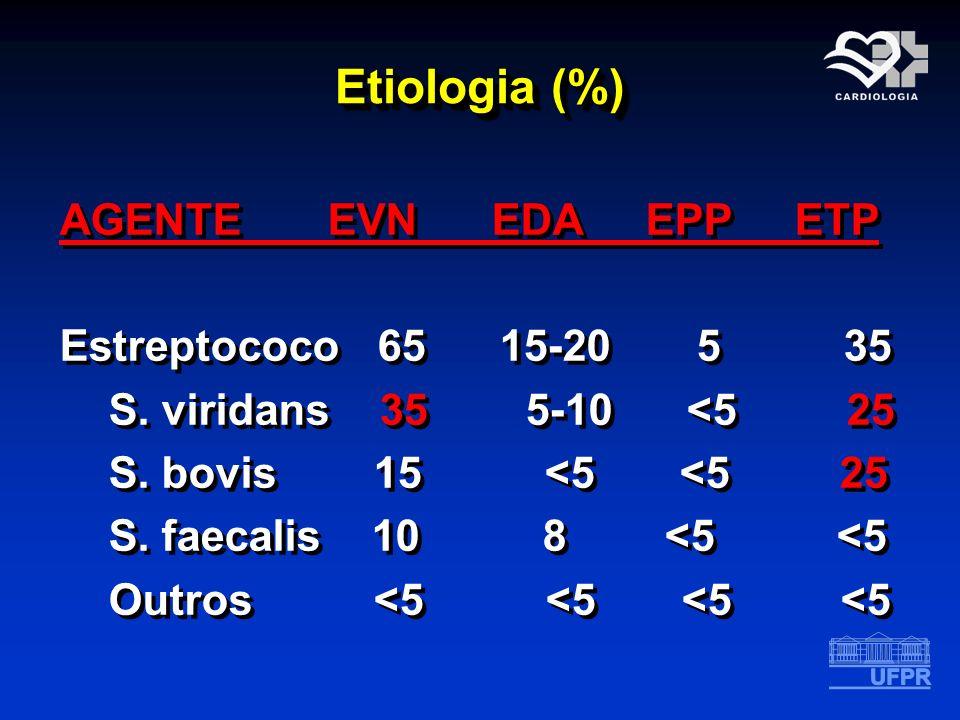 Etiologia (%) AGENTE EVN EDA EPP ETP Estreptococo 65 15-20 5 35 S. viridans 35 5-10 <5 25 S. bovis 15 <5 <5 25 S. faecalis 10 8 <5 <5 Outros <5 <5 <5