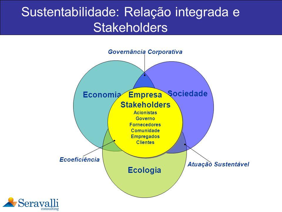 Sustentabilidade: Relação integrada e Stakeholders Economia Ecologia Sociedade Empresa Stakeholders Acionistas Governo Fornecedores Comunidade Emprega