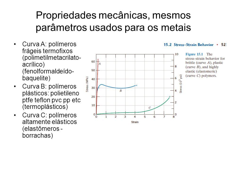 Propriedades mecânicas, mesmos parâmetros usados para os metais Curva A: polímeros frágeis termofixos (polimetilmetacrilato- acrílico) (fenolformaldeí