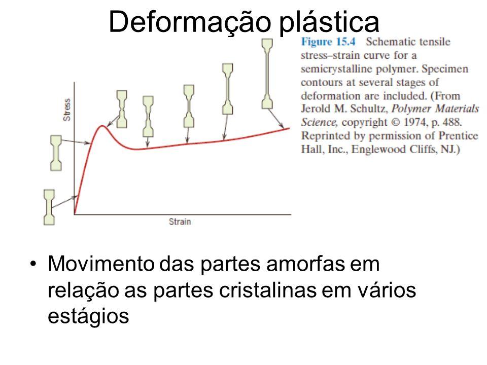 Deformação plástica Movimento das partes amorfas em relação as partes cristalinas em vários estágios