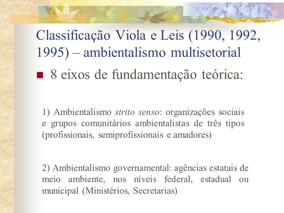 Ecologismo: a palavra ecologia migrou do vocabulário científico para designar também projetos políticos e valores sociais, como a utopia da boa socied