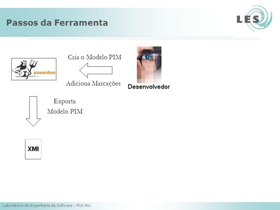 Laboratório de Engenharia de Software – PUC-Rio Passos da Ferramenta Cria o Modelo PIM Adiciona Marcações Exporta Modelo PIM