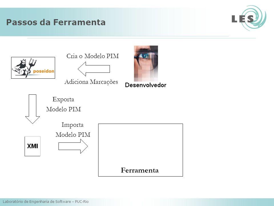 Laboratório de Engenharia de Software – PUC-Rio Passos da Ferramenta Cria o Modelo PIM Adiciona Marcações Exporta Modelo PIM Importa Modelo PIM Ferram
