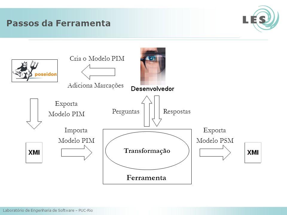 Laboratório de Engenharia de Software – PUC-Rio Passos da Ferramenta Transformação Cria o Modelo PIM Adiciona Marcações Exporta Modelo PIM Importa Mod