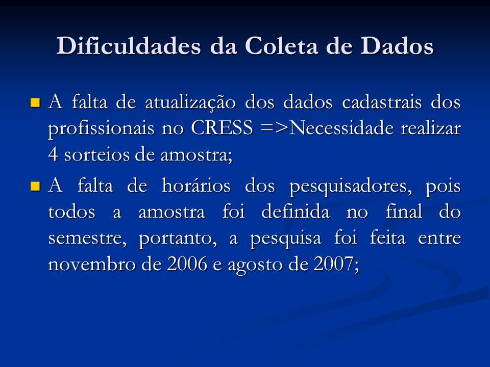 Dificuldades da Coleta de Dados A falta de atualização dos dados cadastrais dos profissionais no CRESS =>Necessidade realizar 4 sorteios de amostra; A