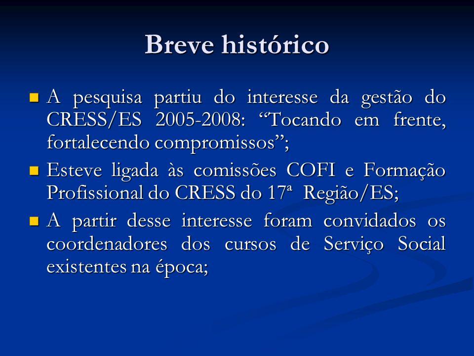 Breve histórico A pesquisa partiu do interesse da gestão do CRESS/ES 2005-2008: Tocando em frente, fortalecendo compromissos; A pesquisa partiu do int
