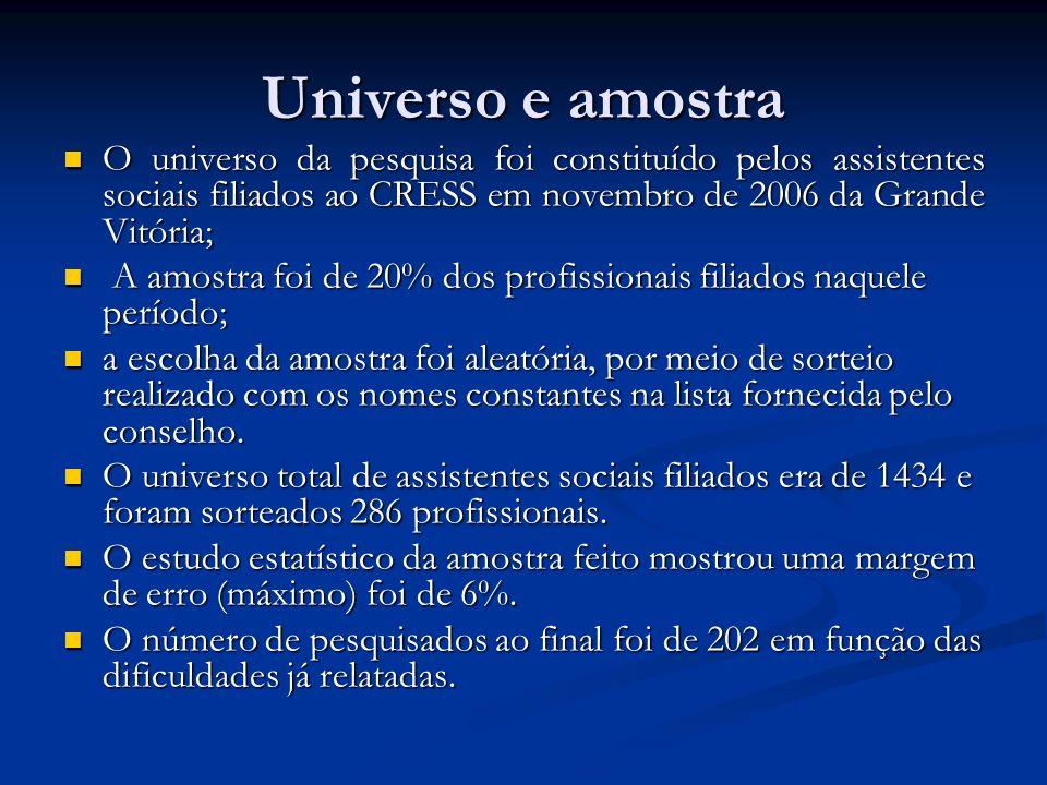 Universo e amostra O universo da pesquisa foi constituído pelos assistentes sociais filiados ao CRESS em novembro de 2006 da Grande Vitória; O univers