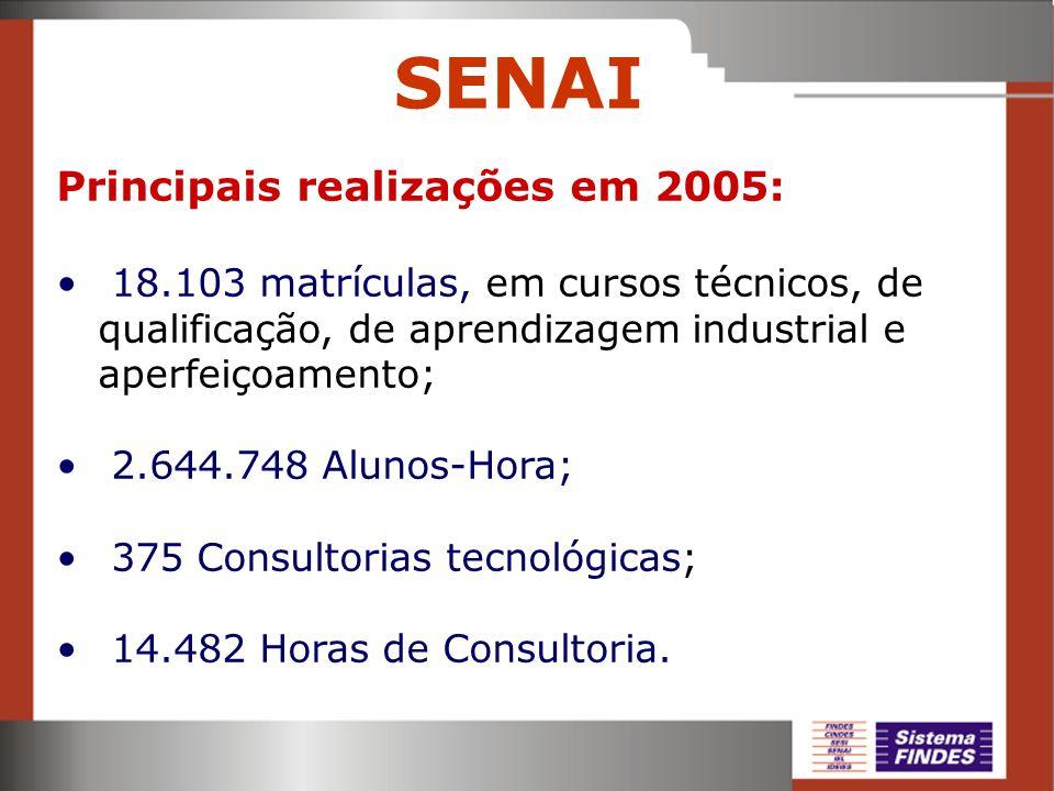 Principais realizações em 2005: 18.103 matrículas, em cursos técnicos, de qualificação, de aprendizagem industrial e aperfeiçoamento; 2.644.748 Alunos