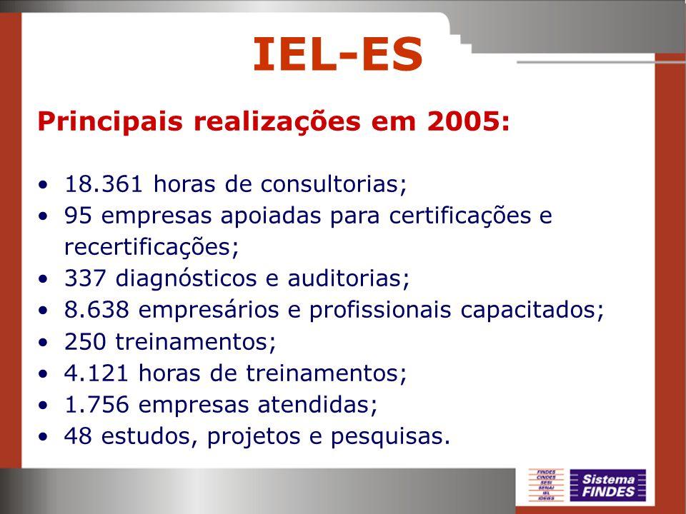 IEL-ES Principais realizações em 2005: 18.361 horas de consultorias; 95 empresas apoiadas para certificações e recertificações; 337 diagnósticos e aud