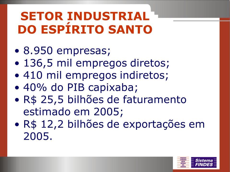 SETOR INDUSTRIAL DO ESPÍRITO SANTO 8.950 empresas; 136,5 mil empregos diretos; 410 mil empregos indiretos; 40% do PIB capixaba; R$ 25,5 bilhões de fat