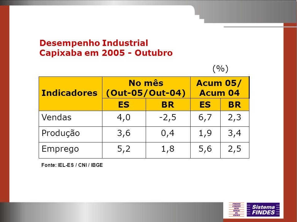 2,55,61,85,2Emprego 3,41,90,43,6Produção 2,36,7-2,54,0Vendas BRESBRES Acum 05/ Acum 04 No mês (Out-05/Out-04)Indicadores (%) Fonte: IEL-ES / CNI / IBG