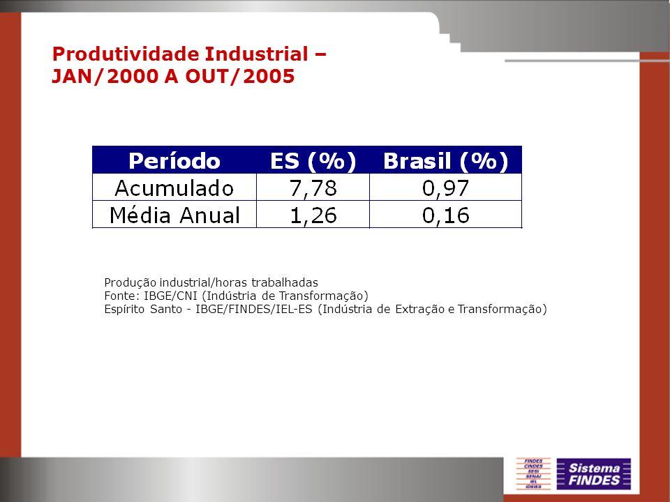 Produtividade Industrial – JAN/2000 A OUT/2005 Produção industrial/horas trabalhadas Fonte: IBGE/CNI (Indústria de Transformação) Espírito Santo - IBG