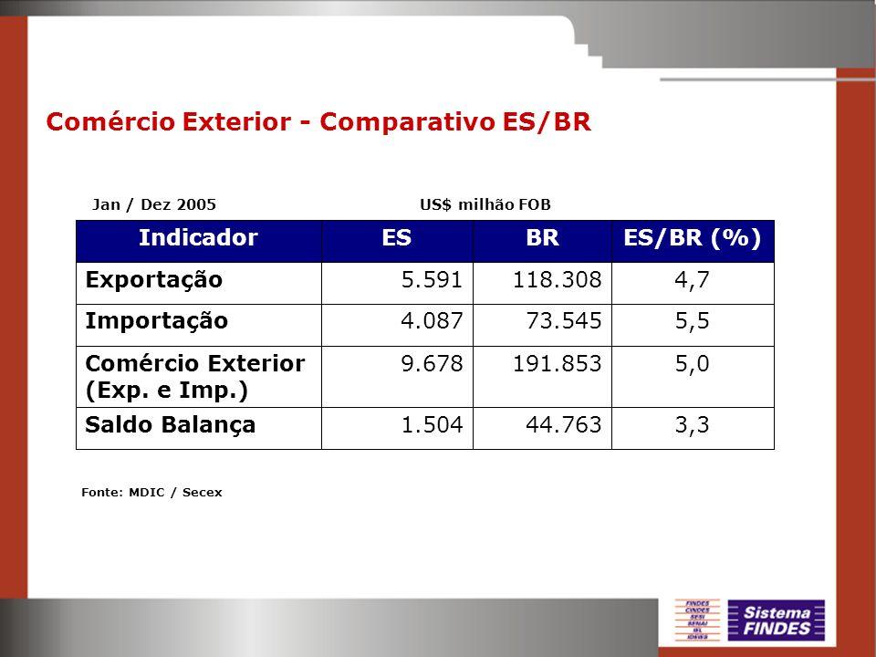 Comércio Exterior - Comparativo ES/BR Jan / Dez 2005 US$ milhão FOB Fonte: MDIC / Secex 5,0191.8539.678Comércio Exterior (Exp. e Imp.) 3,344.7631.504S