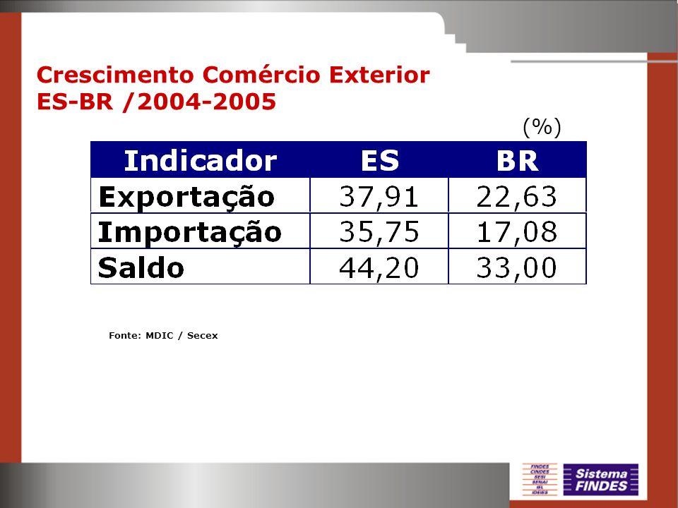 Jan-Nov 2005 / Jan-Nov 2004 (%) Crescimento Comércio Exterior ES-BR /2004-2005 Fonte: MDIC / Secex (%)