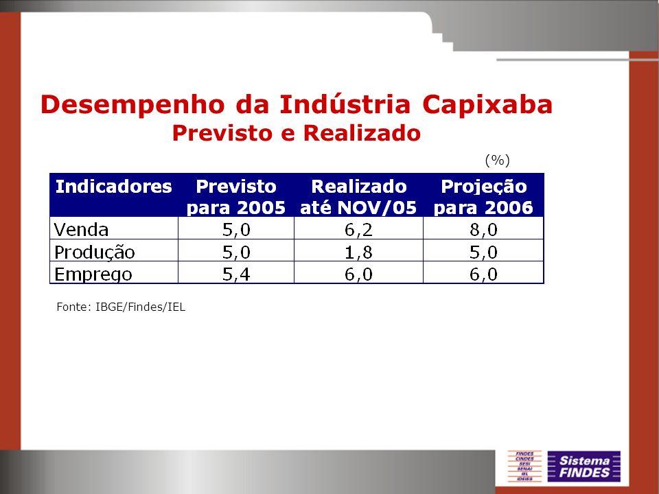 Desempenho da Indústria Capixaba Previsto e Realizado Fonte: IBGE/Findes/IEL (%)